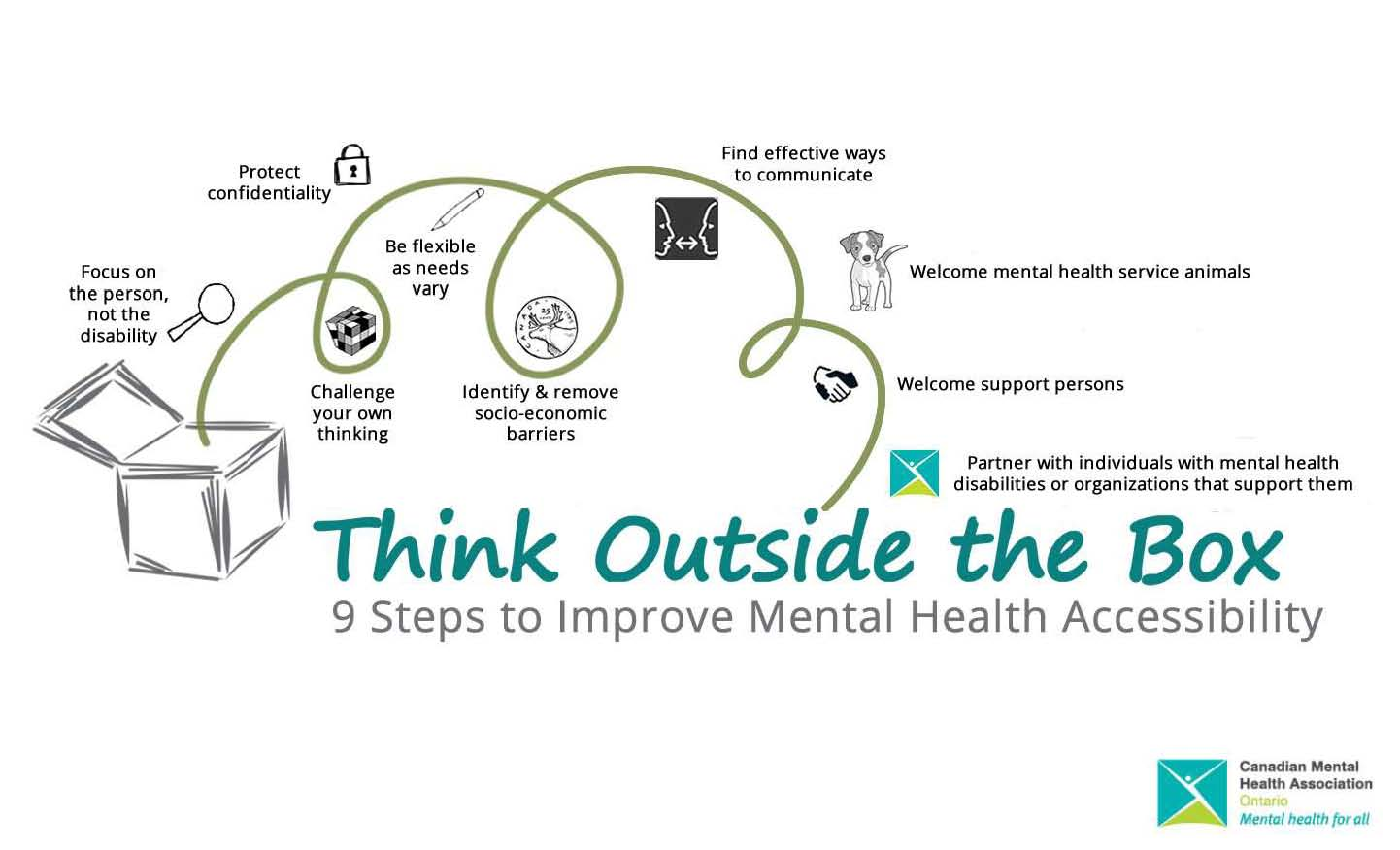 Poster showing steps for thinking outside the box campaign (Source: CMHA)